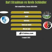 Bart Straalman vs Kevin Schindler h2h player stats