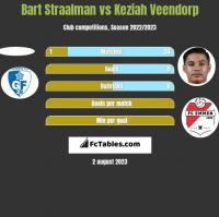 Bart Straalman vs Keziah Veendorp h2h player stats