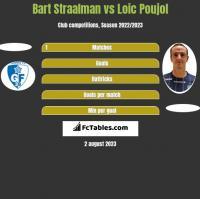 Bart Straalman vs Loic Poujol h2h player stats