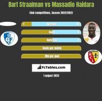 Bart Straalman vs Massadio Haidara h2h player stats