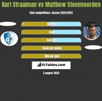 Bart Straalman vs Matthew Steenvoorden h2h player stats