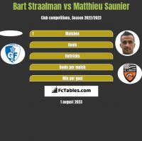 Bart Straalman vs Matthieu Saunier h2h player stats