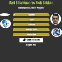 Bart Straalman vs Nick Bakker h2h player stats