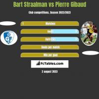 Bart Straalman vs Pierre Gibaud h2h player stats