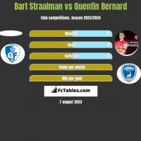Bart Straalman vs Quentin Bernard h2h player stats