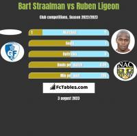 Bart Straalman vs Ruben Ligeon h2h player stats