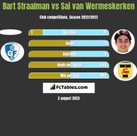 Bart Straalman vs Sai van Wermeskerken h2h player stats