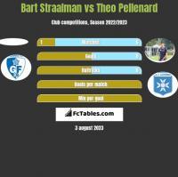 Bart Straalman vs Theo Pellenard h2h player stats