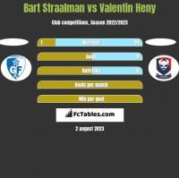 Bart Straalman vs Valentin Heny h2h player stats