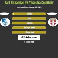 Bart Straalman vs Yacouba Coulibaly h2h player stats