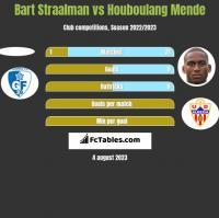 Bart Straalman vs Houboulang Mende h2h player stats