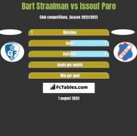 Bart Straalman vs Issouf Paro h2h player stats