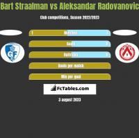 Bart Straalman vs Aleksandar Radovanovic h2h player stats