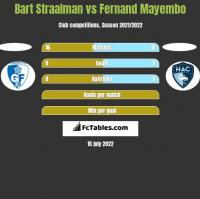 Bart Straalman vs Fernand Mayembo h2h player stats