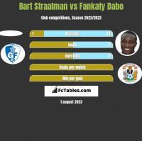 Bart Straalman vs Fankaty Dabo h2h player stats