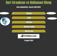 Bart Straalman vs Nathanael Dieng h2h player stats