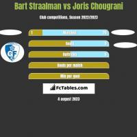 Bart Straalman vs Joris Chougrani h2h player stats