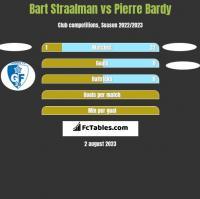Bart Straalman vs Pierre Bardy h2h player stats