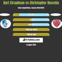 Bart Straalman vs Christopher Rocchia h2h player stats