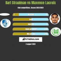 Bart Straalman vs Maxence Lacroix h2h player stats
