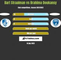 Bart Straalman vs Brahima Doukansy h2h player stats