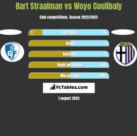Bart Straalman vs Woyo Coulibaly h2h player stats