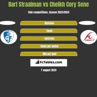 Bart Straalman vs Cheikh Cory Sene h2h player stats