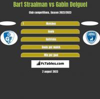 Bart Straalman vs Gabin Delguel h2h player stats