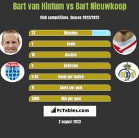 Bart van Hintum vs Bart Nieuwkoop h2h player stats