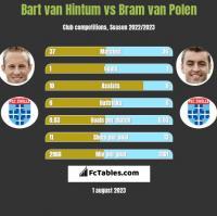 Bart van Hintum vs Bram van Polen h2h player stats