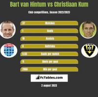 Bart van Hintum vs Christiaan Kum h2h player stats