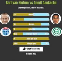 Bart van Hintum vs Damil Dankerlui h2h player stats
