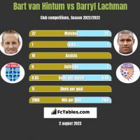 Bart van Hintum vs Darryl Lachman h2h player stats