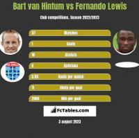 Bart van Hintum vs Fernando Lewis h2h player stats