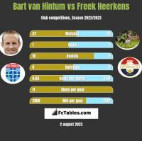 Bart van Hintum vs Freek Heerkens h2h player stats