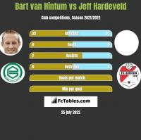 Bart van Hintum vs Jeff Hardeveld h2h player stats