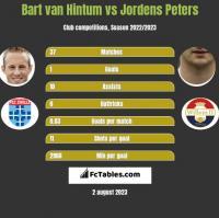 Bart van Hintum vs Jordens Peters h2h player stats