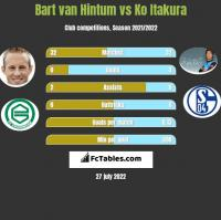 Bart van Hintum vs Ko Itakura h2h player stats