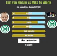 Bart van Hintum vs Mike Te Wierik h2h player stats
