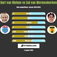 Bart van Hintum vs Sai van Wermeskerken h2h player stats