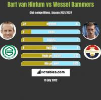 Bart van Hintum vs Wessel Dammers h2h player stats