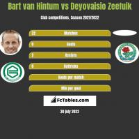 Bart van Hintum vs Deyovaisio Zeefuik h2h player stats