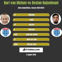 Bart van Hintum vs Destan Bajselmani h2h player stats