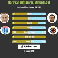 Bart van Hintum vs Miguel Leal h2h player stats