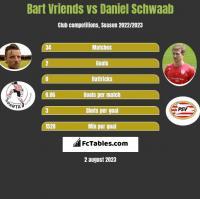 Bart Vriends vs Daniel Schwaab h2h player stats