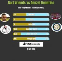 Bart Vriends vs Denzel Dumfries h2h player stats