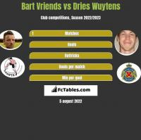 Bart Vriends vs Dries Wuytens h2h player stats