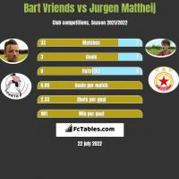 Bart Vriends vs Jurgen Mattheij h2h player stats