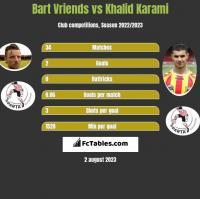 Bart Vriends vs Khalid Karami h2h player stats