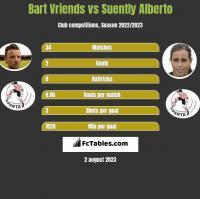 Bart Vriends vs Suently Alberto h2h player stats